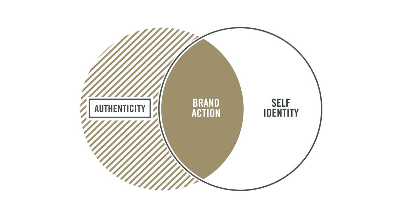 authenticity brand action self identity overlapping pie chart