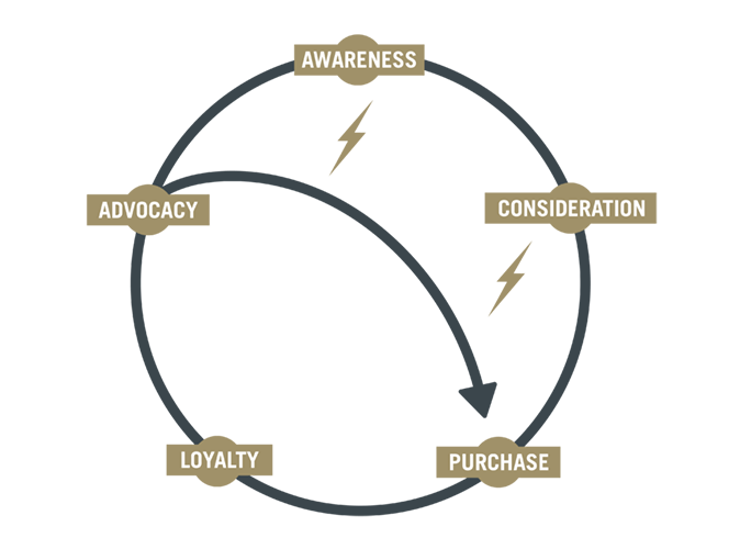buyers circle of influence
